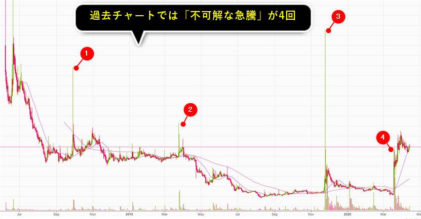 クリプトアルゴセンサーが推奨した通貨のチャート画像