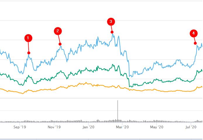 COSMOS(ATOM)のチャート画像