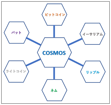 コスモスのクロスチェーン技術について