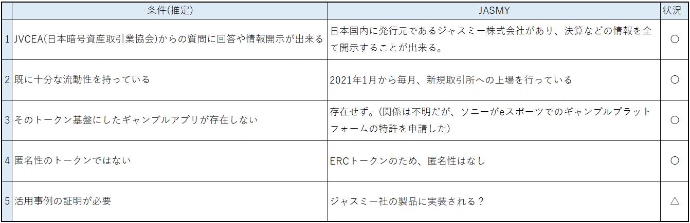 ジャスミーコインは日本に上場できるのか?