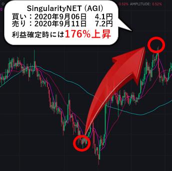 仮想通貨リサーチ9月の最新実績①