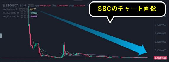 SBLOCKのチャート画像