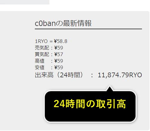c0ban取引所の取引高