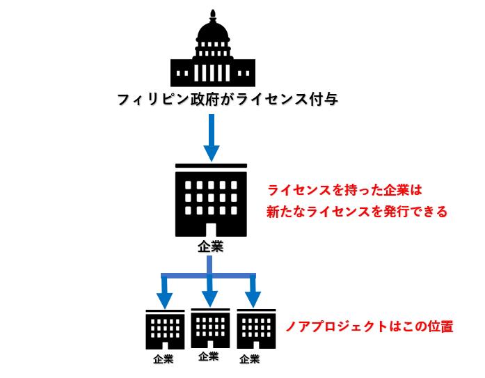 ノアプロジェクトのライセンスの詳細
