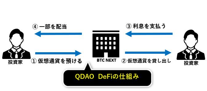 QDAO DeFiの仕組み