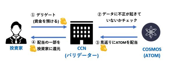 CCN(コスモスクラブネットワーク)のシステム