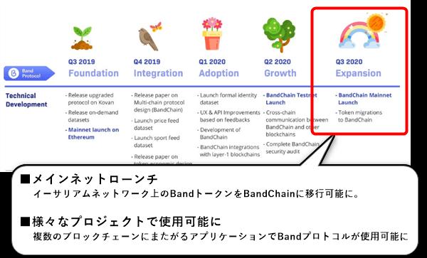 BANDのロードマップ