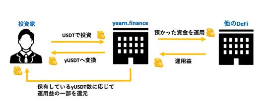 yearn.financeの流れ