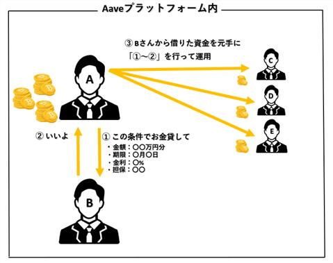Aave(LEND)のCredit Delegation