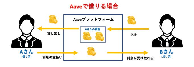Aaveのシステム解説