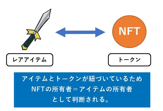 NFTの解説②