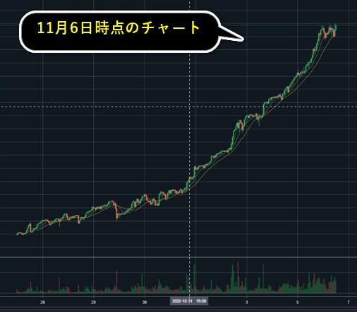 CNVコインのチャート画像