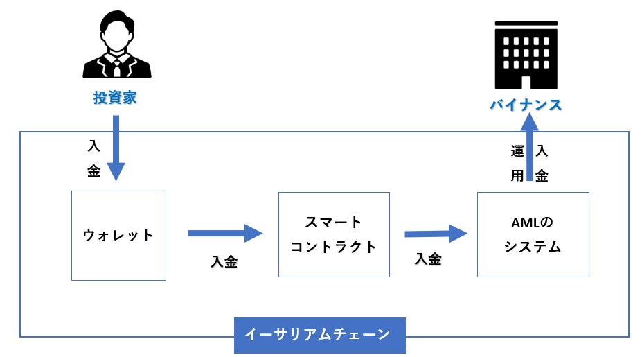 AMLアービトラージの構造