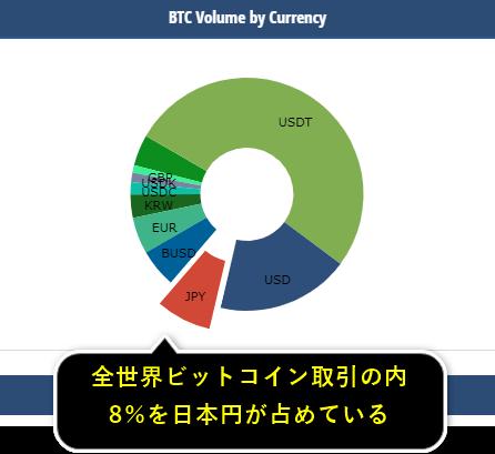 ビットコインの日本での取引量