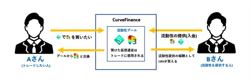CurveFinanceの概要