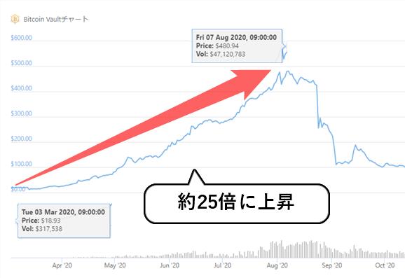 ビットコインボルトの価格動向