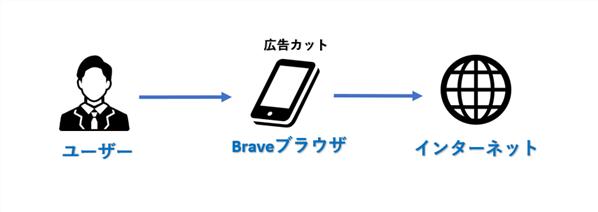 BAT、Braveブラウザの概要