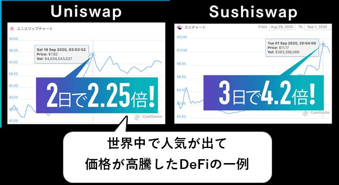 過去に価格が上がったDeFiサービス