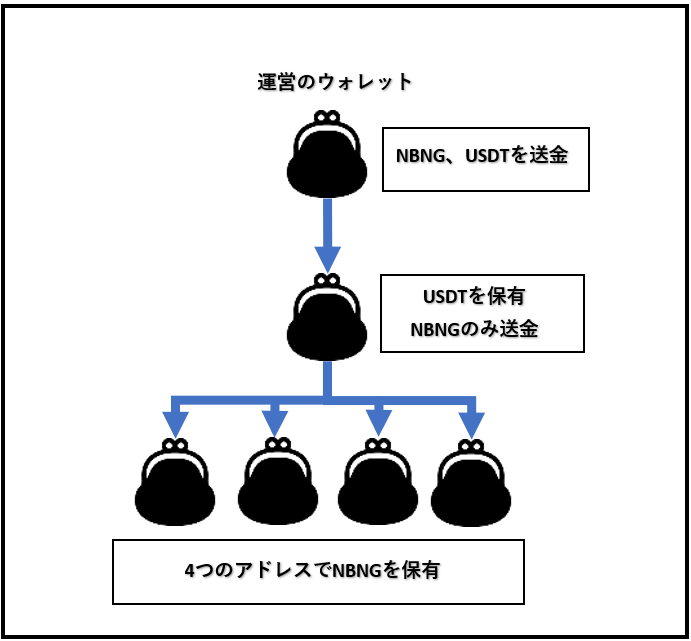 NBNGの運営の保有状況