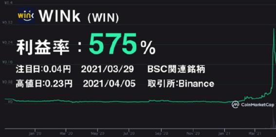 WINk(WIN)のチャート画像