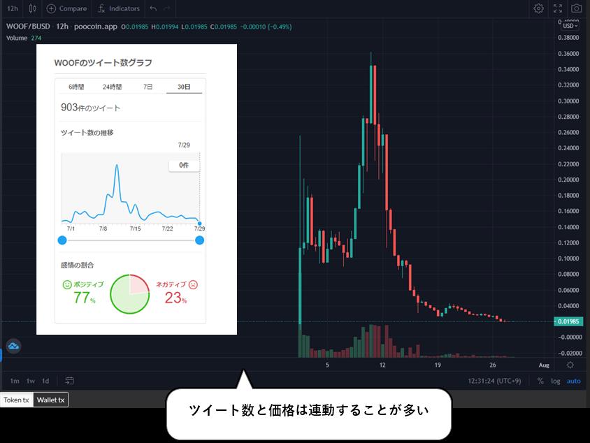 WOOFのチャート