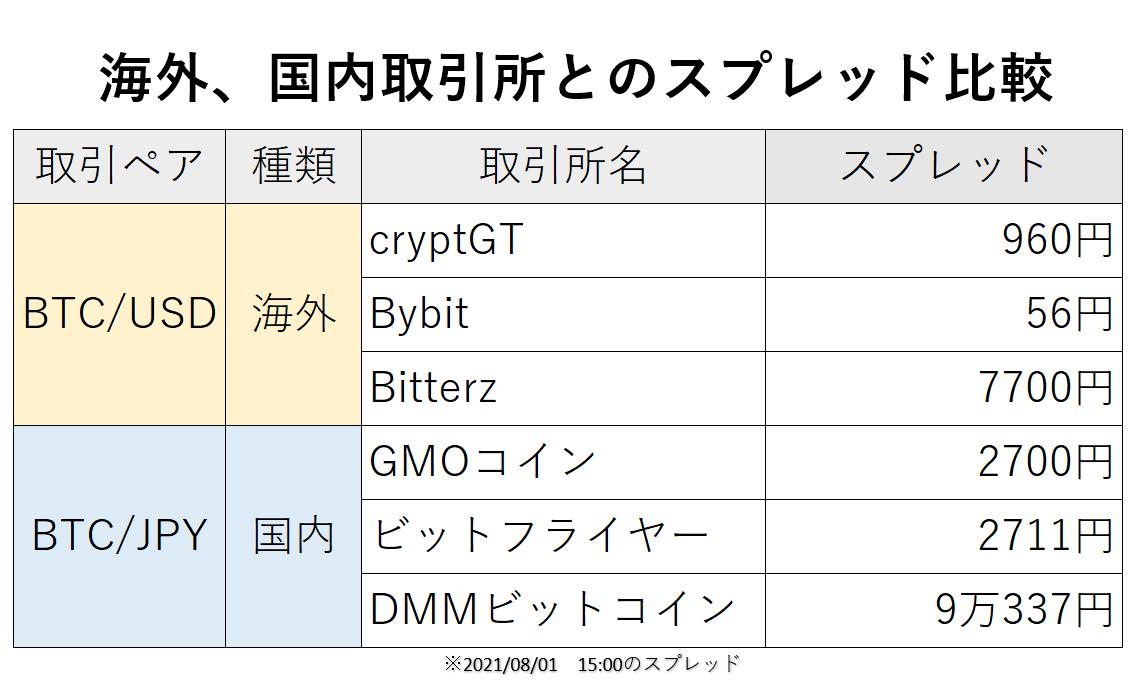 CryptoGTのスプレッドを比較