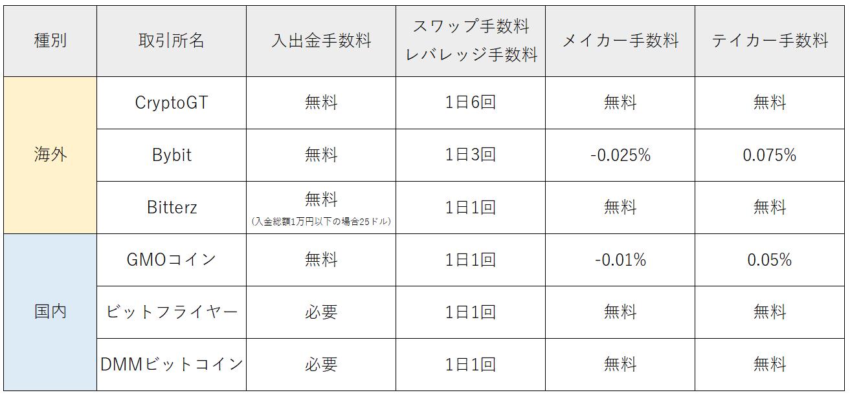 CryptoGTとの手数料を比較