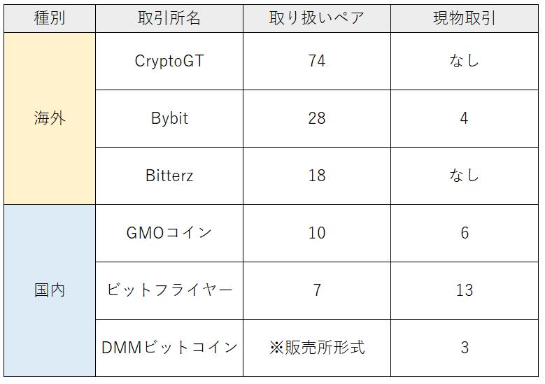 CryptoGTで取引可能なペア、コインの比較