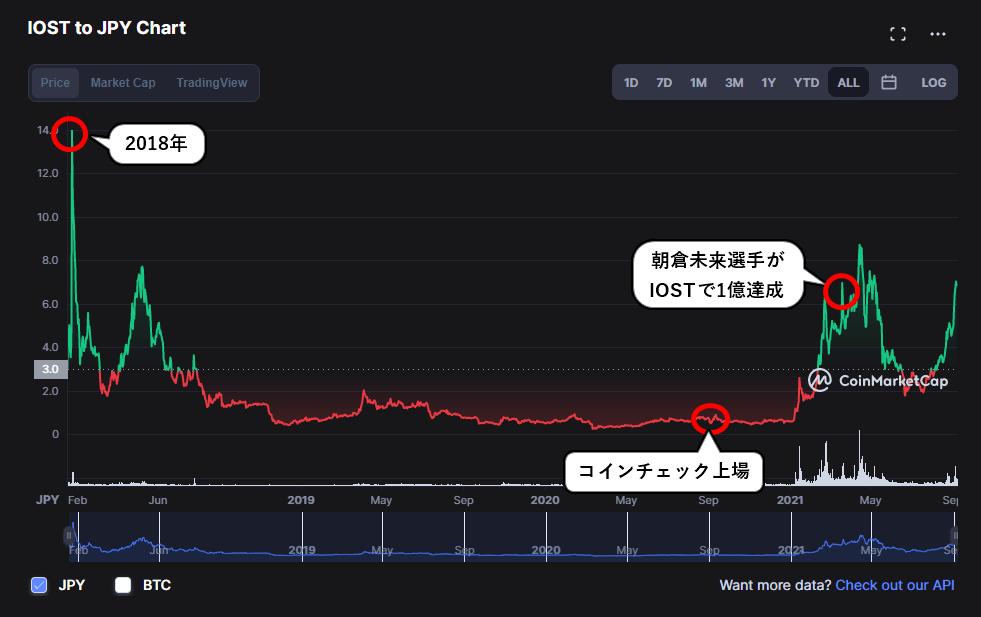 IOSTの2018年からのチャート