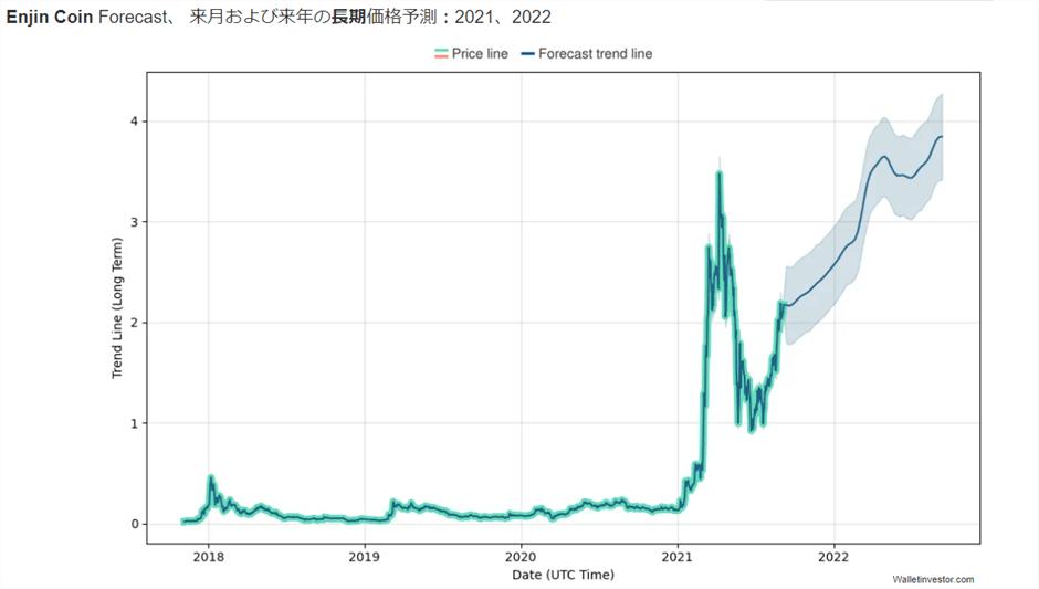エンジンコインのチャート