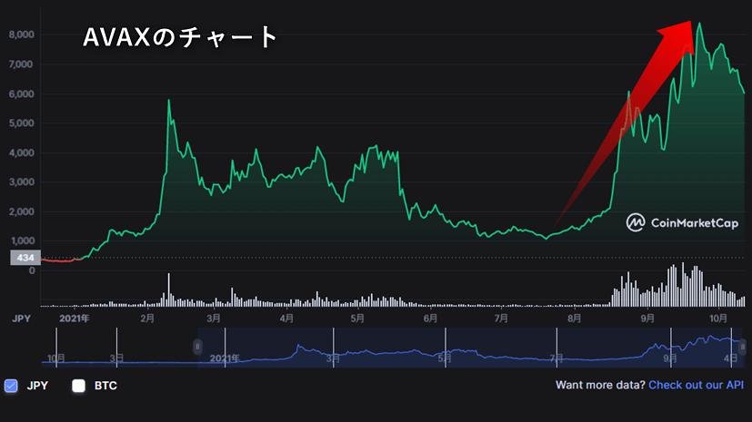 AVAXのチャート